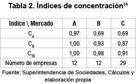 forma concentracion empresarial: