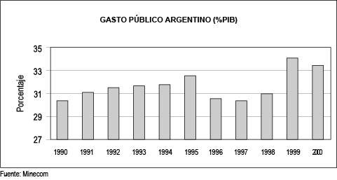 Gasto público argentino (%PIB)