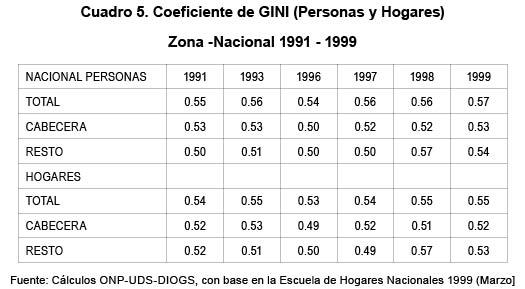 gasto publico social en colombia: