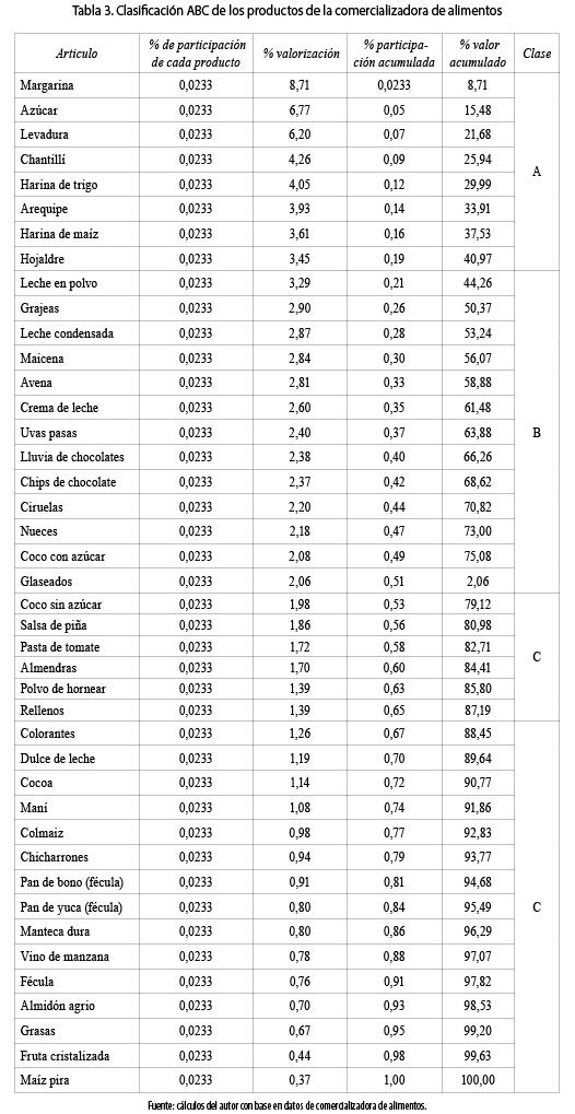 Modelo de inventarios para control econ mico de pedidos en for Precios de articulos de cocina