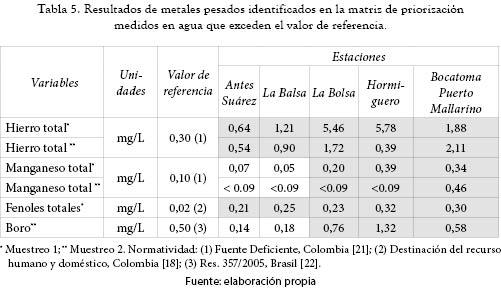 Identificaci n de peligros qu micos en cuencas de - Normativa detectores de metales ...